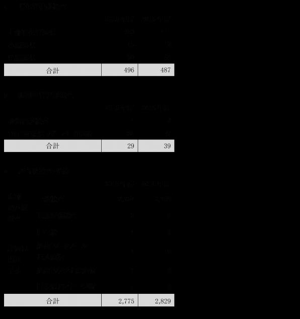 syoukakinaika_graph01